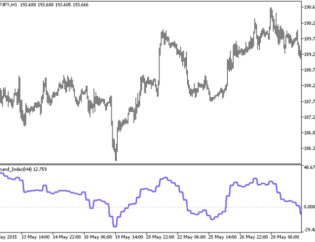 Demand Index HTF Forex Metatrader 5 Indicator
