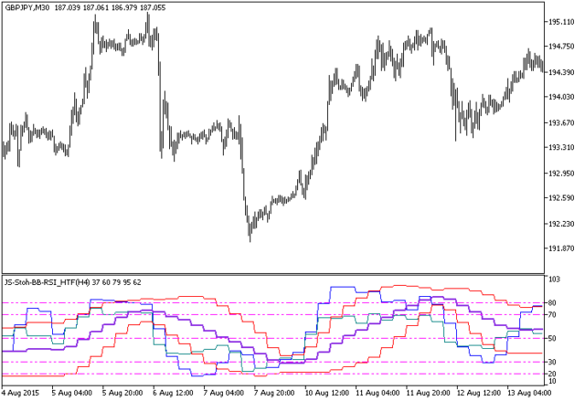 JMomentum HTF Metatrader 5 Forex Indicator - Download Free!
