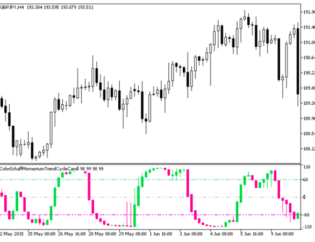 ColorSchaffMomentumTrendCycle MetaTrader 5