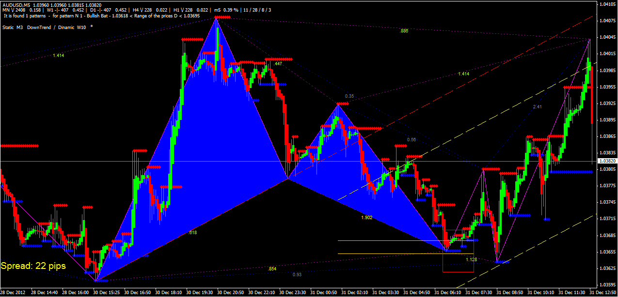 Search Butterfly Pattern Indicator
