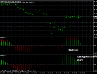 Trading With Fisher Indicator