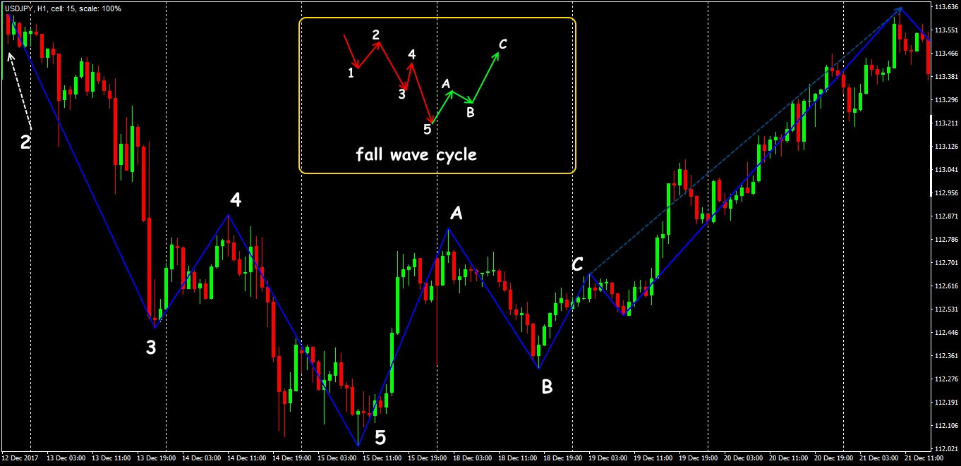 Velocity Waves Is Zigzag Based Indicator Download Free