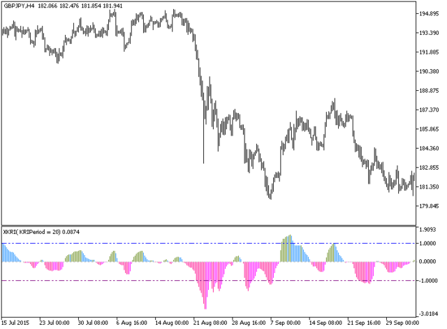 XKRI Histogram Metatrader 5 Forex Indicator - Download Free
