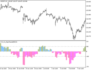 CCI On StepChannel HTF Metatrader 5 Forex Indicator