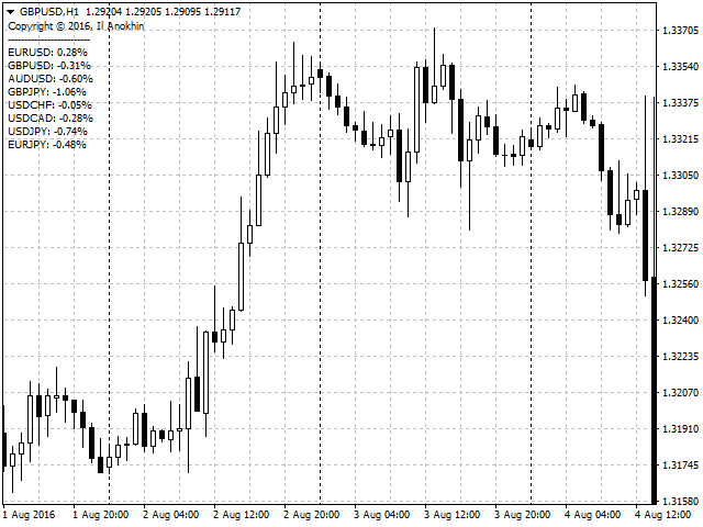 Candle Difference MetaTrader 4 Forex Indicator