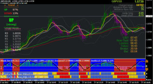 Forex Trading System X – EMA, MACD MFT, BBands and RSI Based Forex Strategy