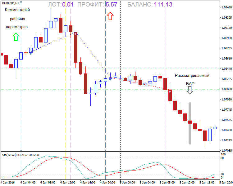 Modified assistant for selecting the manual strategy MetaTrader 4 Forex Indicator