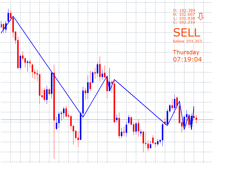 PricePosition Forex MetaTrader 4 Indicator