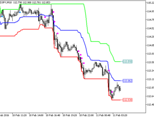 Price Channel Central Metatrader 5 Forex Indicator