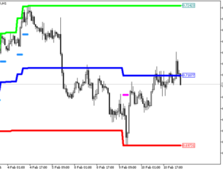 Price Channel Central HTF Metatrader 5 Forex Indicator