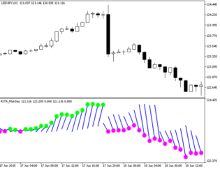 RJTX Matches Metatrader 5 Forex Indicator