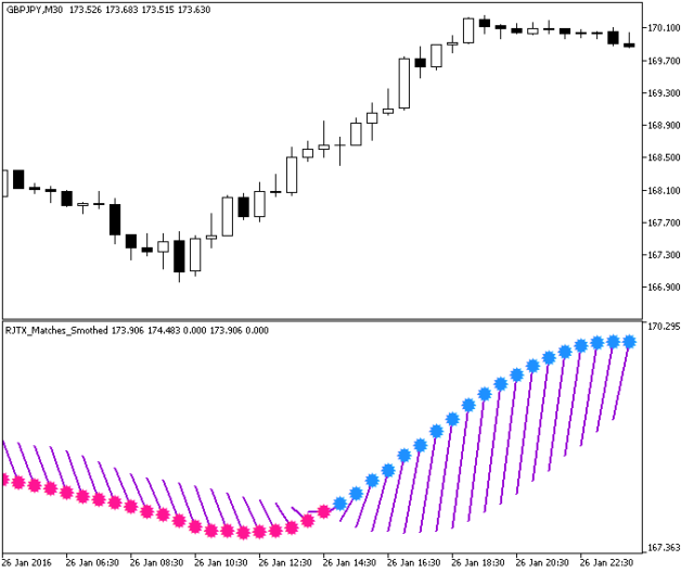 Super Trend Metatrader 5 Forex Indicator - Download Free!