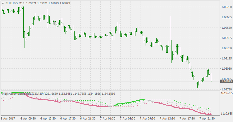 RSI Accumulated (Floating Levels) MetaTrader 4 Forex Indicator