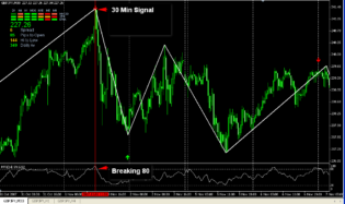 The Forex Strategy of Follow The Bouncing Pip