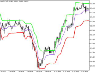 Volatility Step Channel Metatrader 5 Forex Indicator