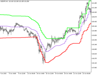 Volatility Step Channel HTF Metatrader 5 Forex Indicator