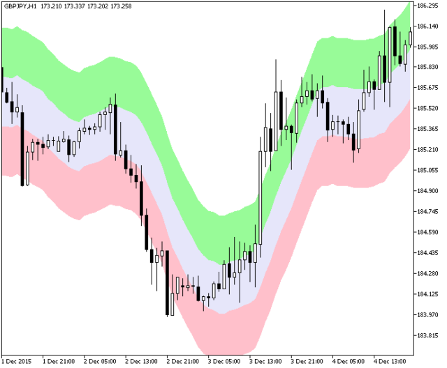 XEnvelopes2 Metatrader 5 Forex Indicator - Download Free!
