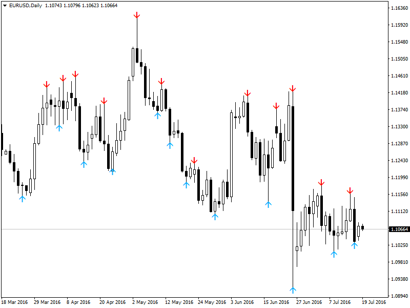 iFractals 4all TF MetaTrader 4 Forex Indicator