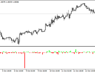 Difference Between Open and Close Prices MetaTrader 4 Forex Indicator
