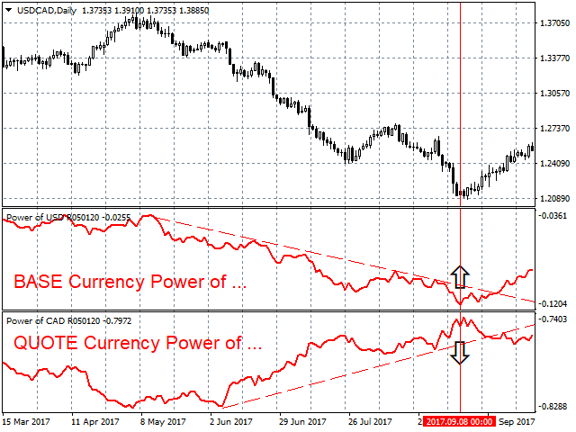 Power of CAD MetaTrader 4 Forex Indicator