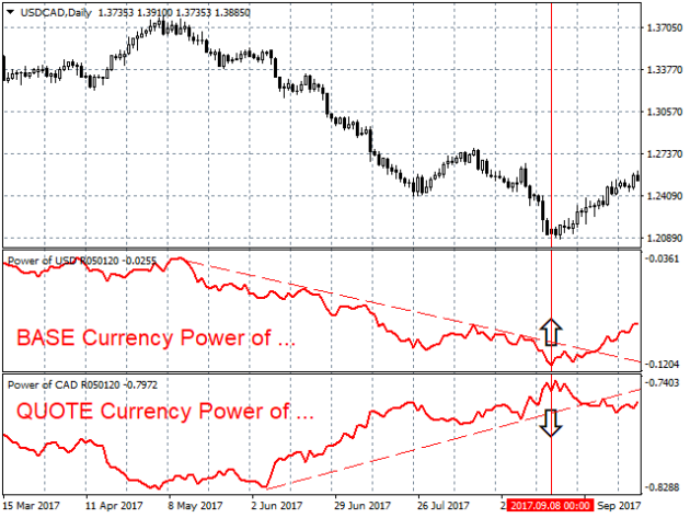 Power of JPY MetaTrader 4 Indicator